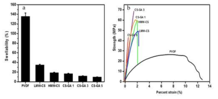 (a) Percent of swellability of PVDF, low molecular weight (LMW) -CS, high olecular weight(HMW)-CS, and CS- GA; (b) Typical stress-strain curves recorded from PVDF, LMW-CS, HMW-CS, and CS-GA film
