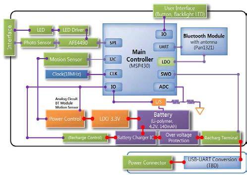 광용적맥파 모듈 H/W 블록다이어그램