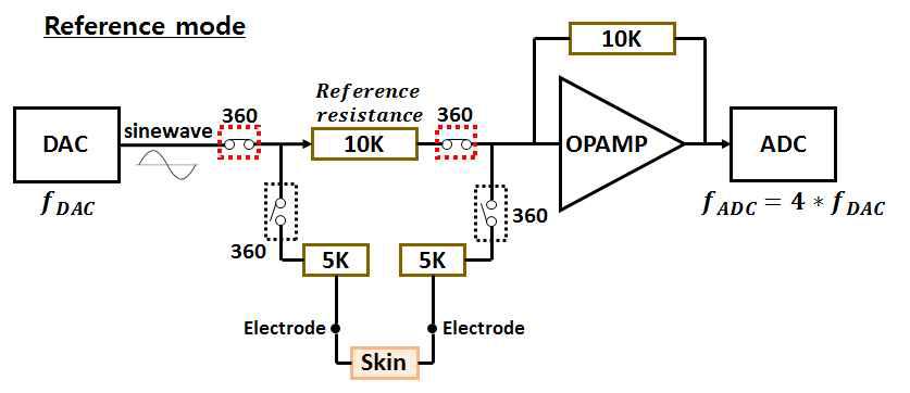 초기의 저항값을 측정하기 위한 Reference mode 구동