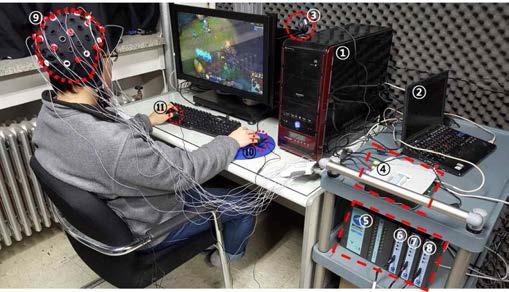 인터넷·게임 이용에 따른 생체신호 변 화 측정 환경 구축 (① 게이밍 PC, ② 생체신호 측정 PC, ③ 피험자 표정 측정 웹켐, ④ 뇌파측 정 장치, ⑤⑥⑦⑧생체신호측정 장치 (PPG,ECG,GSR), ⑨ 16채널 뇌파 캡, ⑩ GSR 센서, ⑪ PPG 센서)