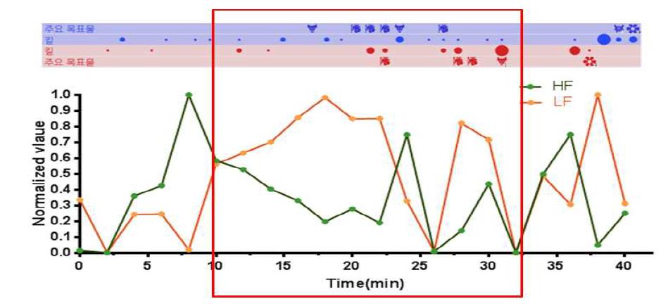 게임 진행에 따른 HRV의 Low freqeucy, High frequency 변화 양상