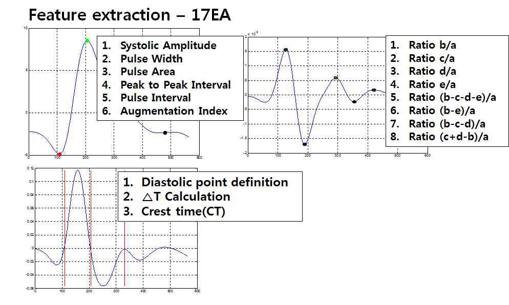 광용적 맥파 생체신호 특징점 추출