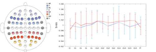 중독그룹(빨간색)과 정상그룹(파란색)의 TBR