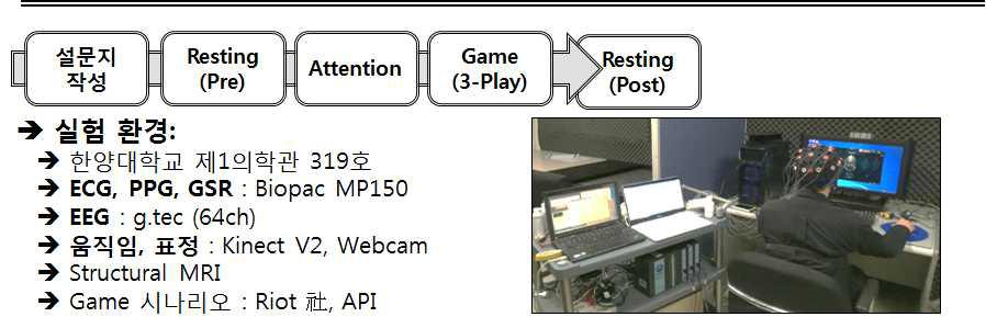 구축된 테스트베드 및 다생체신호 측정 환경 (IRB 승인 완료: HYI-16-044)