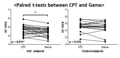 게임 자극에 따른 심박변이도의 그룹간 차이