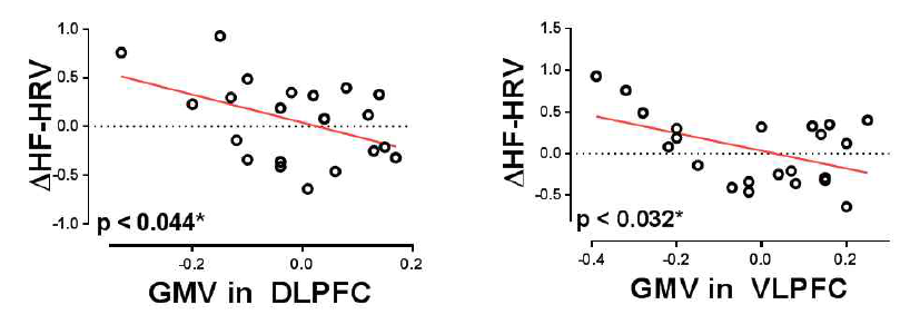 f-MRI 와 심박변이도의 상관관계 분석