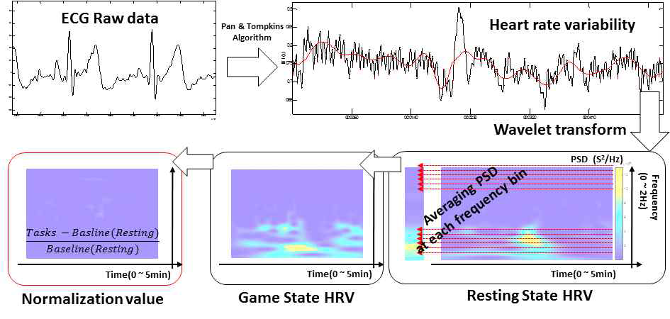 Deep learning model Input 에 적용 가능한 심박변이도