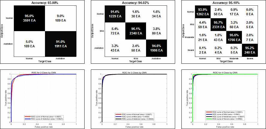 Deep learning model을 활용한 인터넷/게임 중독 분류 알고리즘 결과