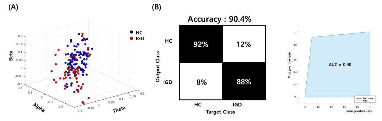 뇌파 지표 공간상의 정상피험자(Healthy control, HC)와 환자군(Internet gaming disorder, IGD)의 분포(A)와 뇌파 지표 기반 게임 중독 위험군 분류 시스템의 분류정확도(B)