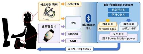 웨어러블 장비 기반 인터넷/게임 중독 위험 피드백 시스템 구성