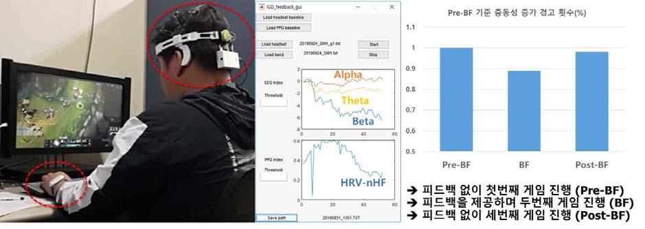 웨어러블 장비 기반 인터넷/게임 중독 위험 피드백 시스템(장비 착용 모습/시스템 인터페이스 구성) 및 유효성 검증 결과
