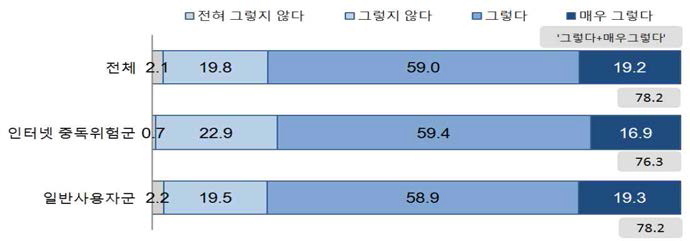 인터넷·스마트폰 중독 심각성 인식 (단위:%)