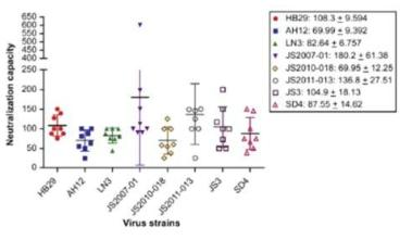 다양한 SFTSV strain들에 대한 교차중화반응