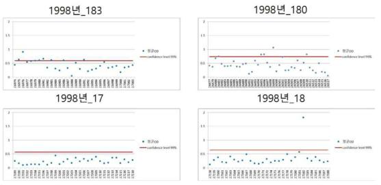NP 기반 ELISA를 이용한 1998년도 열성환자 항체검사