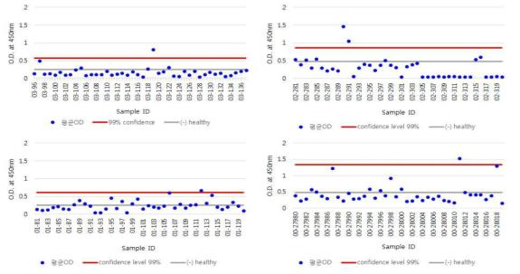 2000~2003년도 급성열성질환 환자의 혈청시료에서 SFTSV 특이적 항체 검사