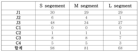 계통발생학적인 분석에 따른 국내분리주들의 clade별 분류