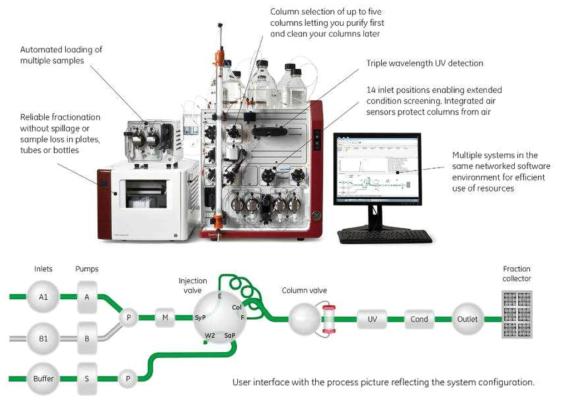 AKTA system 기기 및 모식도