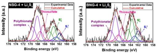 Li2S4 + NSG (왼쪽)와 Li2S4 + BNG (오른쪽)의 S 2p XPS 그래프