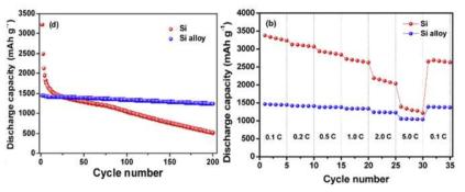 실리콘 합금 음극의 사이클 특성(왼쪽)과 전류 밀도 변화에 따른 방전용량 변화 (오른쪽)