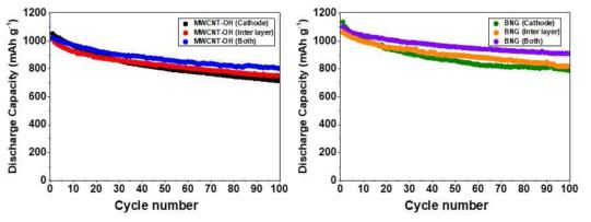 탄소계 물질인 MWCNT-OH(왼쪽)와 BNG(오른쪽)의 적용 위치에 따른 사이클 특성 변화