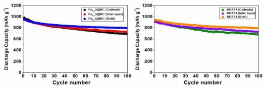비탄소계 물질인 Fe1-xS@NC(왼쪽)와 MOF74(오른쪽)의 적용 위치에 따른 사이클 특성
