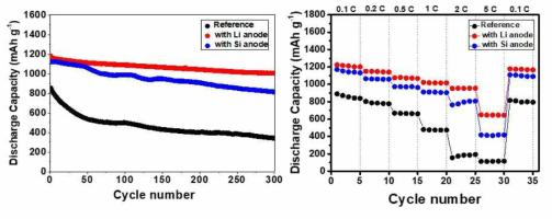 리튬을 음극으로 한 리튬-설퍼 전지와 실리콘 합금을 음극으로 적용한 실리콘-설퍼 전지의 사이클 평가 특성 (왼쪽) 및 전류밀도 변화에 따른 방전 용량 변화 (오른쪽)
