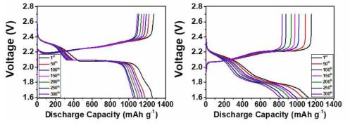 리튬을 음극으로 한 리튬-설퍼 전지의 충방전 곡선 (왼쪽) 및 실리콘 합금을 음극으로 적용한 실리콘-설퍼 전지의 충방전 곡선 (오른쪽)