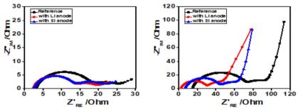 사이클 전(왼쪽)과 300 사이클 완료 후(오른쪽) 측정한 교류 임피던스 그래프