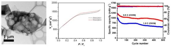 수박 껍질로 제작된 고 비표면적 탄소(왼쪽), BET(가운데),사이클 데이터(오른쪽)