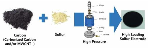 천연 물질로부터 합성된 탄소 또는 MWCNT를 설퍼와 압연하여 만든 고용량 설퍼 전극