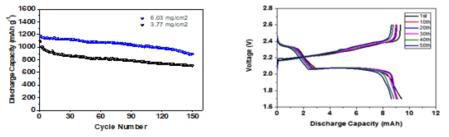 고용량 설퍼 복합 양극으로 만든 셀의 사이클 데이터(왼쪽)와 방전 곡선(오른쪽)