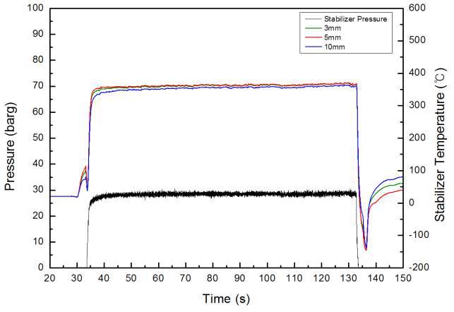 Temperature and pressure of stabilizer