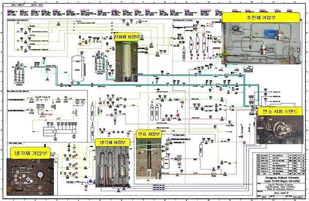 연소 실험 설비 P&ID