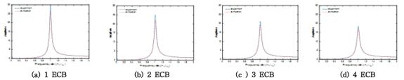 ECB 유닛 개수에 따른 실험결과와 해석결과의 전달함수 비교