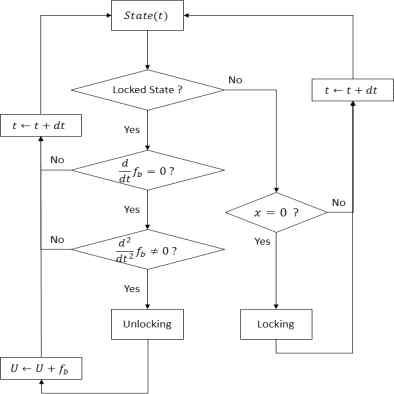 제안된 지능형 알고리즘