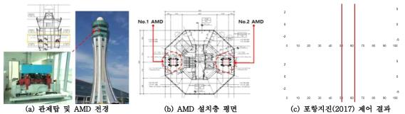 인천국제공항 제2계류장 관제탑에 설치된 AMD의 포항지진에 대한 제어 결과