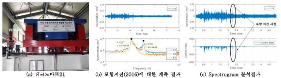 테크노마트21 에 설치된 HMD의 포항지진에 대한 거동특성 원격모니터링 결과