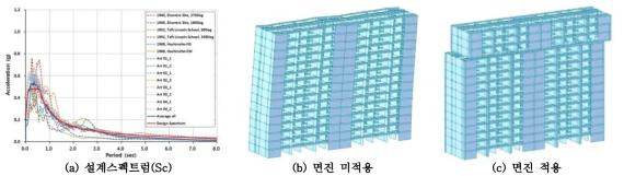 설계스펙트럼 및 수직증축형 면진시스템 해석 대상 구조물