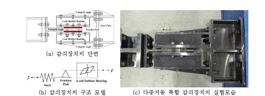 다중거동 복합 감쇠장치