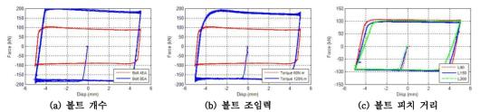 변수에 따른 다중거동 복합 감쇠장치의 힘-변위 이력