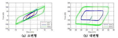 변형 수준에 따른 다중거동 복합 감쇠장치의 힘-변위 이력