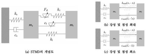 주기변화를 고려한 준능동형 동조질량감쇠기
