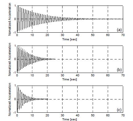 각 거동에 따른 자유진동 시간이력; (a)비제어, (b)납삽입 고무 제어, (c) 마찰제어