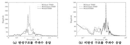 STMD와 TMD에 따른 탄성/비탄성 구조물의 응답