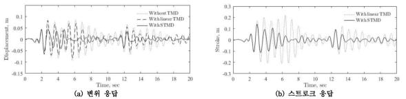 STMD 및 TMD 제어 시간이력결과