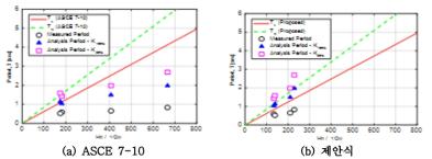 주기산정식과 해석결과, 계측결과 비교