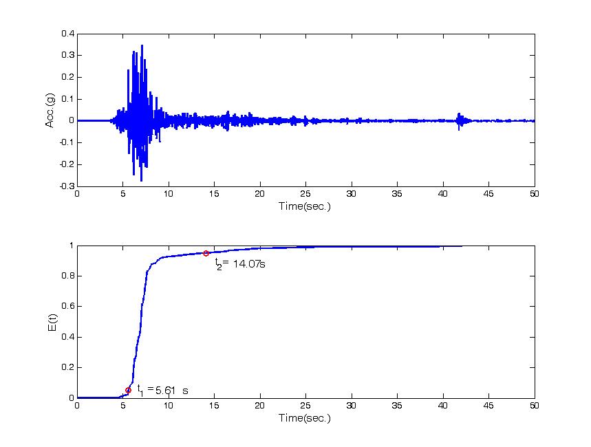 경주지진파의 가속도 및 누적 지진에너지