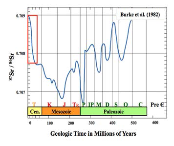 Sr isotope change of seawater during Phanerozoic eon (modified from Burke et al., 1982)