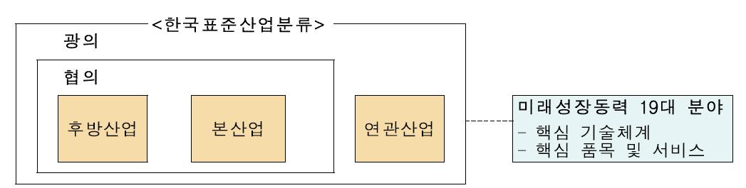 미래성장동력-KSIC 연계 구조