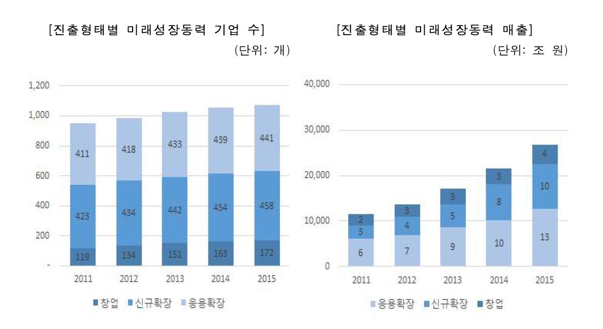 진출형태별 기업 수 및 매출 규모